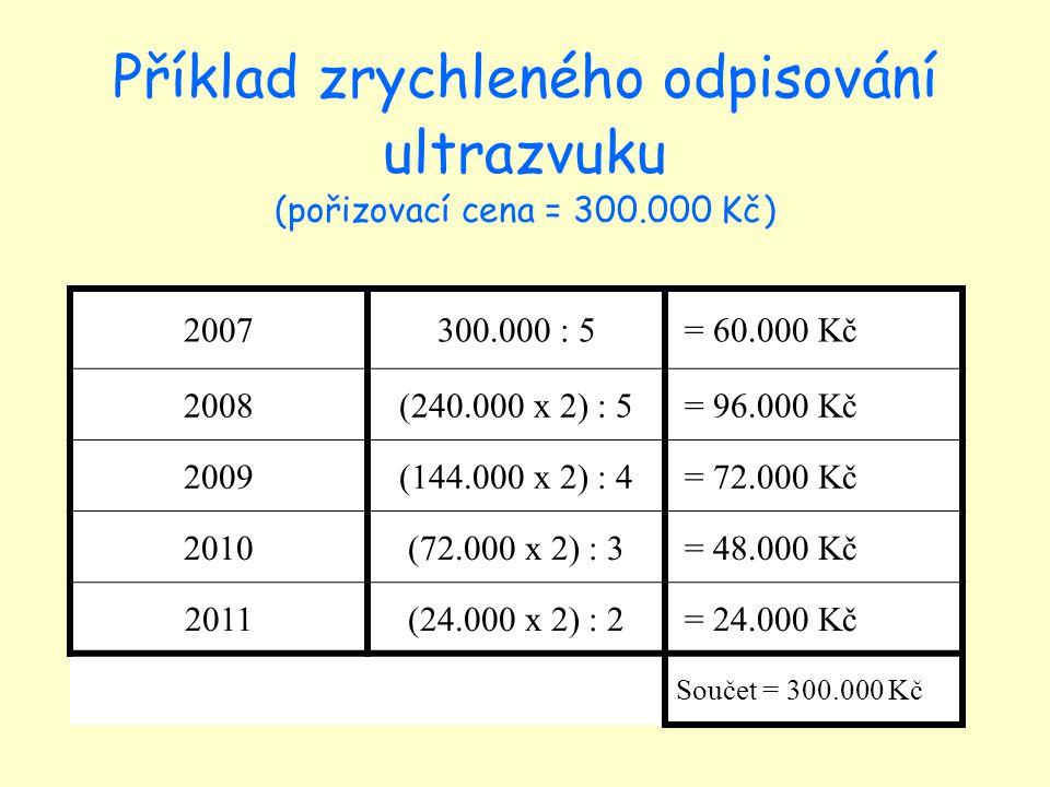 Příklad zrychleného odpisování ultrazvuku (pořizovací cena = 300