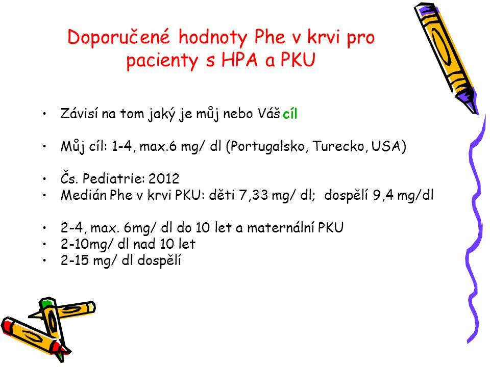 Doporučené hodnoty Phe v krvi pro pacienty s HPA a PKU