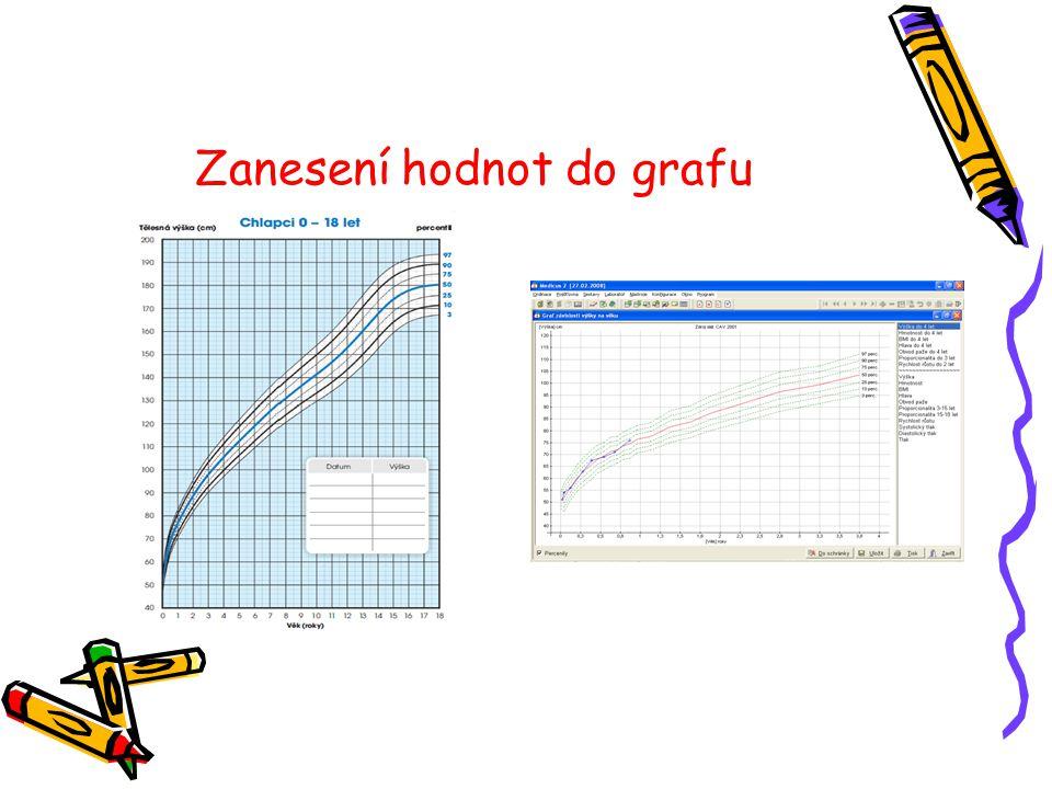 Zanesení hodnot do grafu