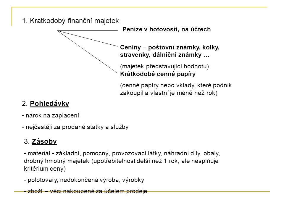 1. Krátkodobý finanční majetek