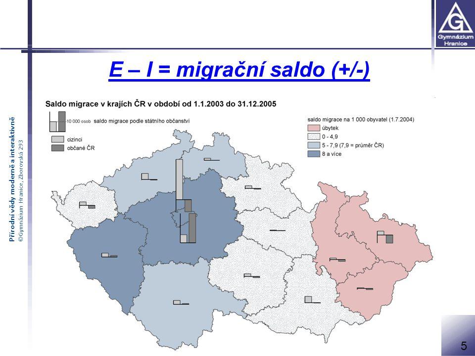 E – I = migrační saldo (+/-)
