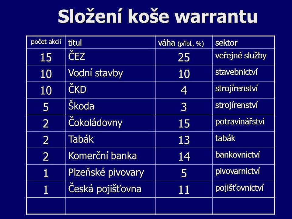 Složení koše warrantu 15 25 10 4 5 3 2 13 14 1 11 ČEZ Vodní stavby ČKD