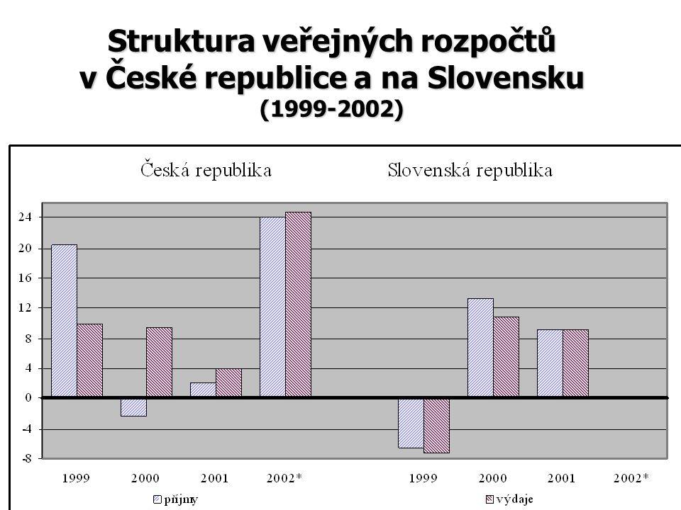 Struktura veřejných rozpočtů v České republice a na Slovensku (1999-2002)