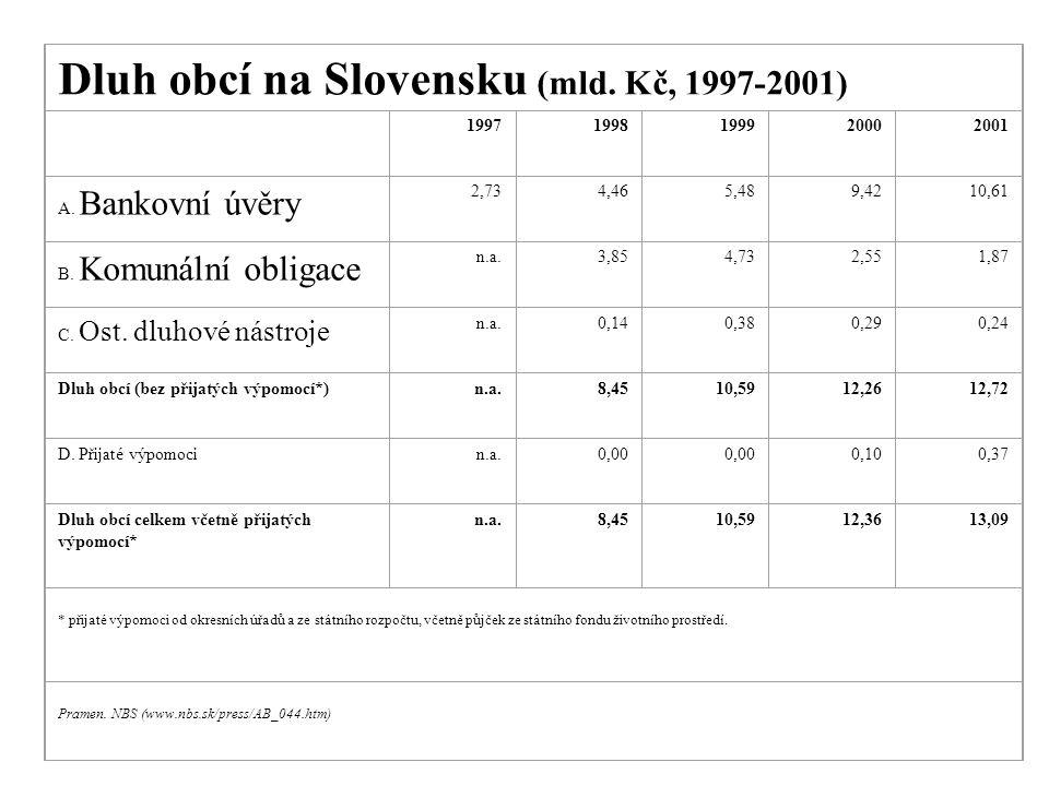 Dluh obcí na Slovensku (mld. Kč, 1997-2001)