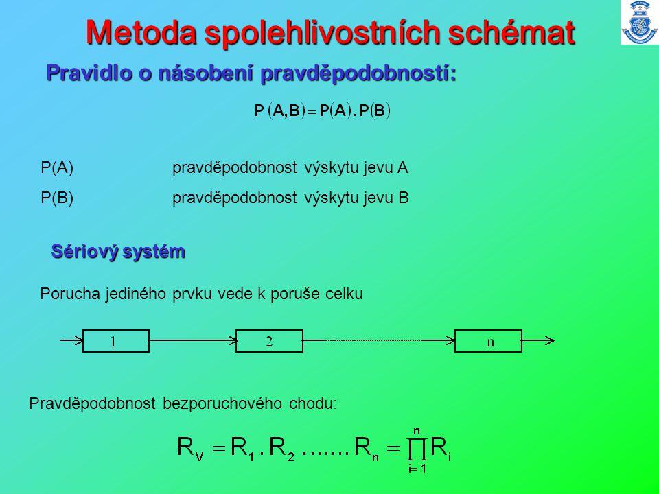 Metoda spolehlivostních schémat