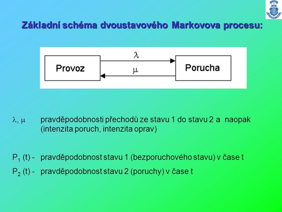 Základní schéma dvoustavového Markovova procesu: