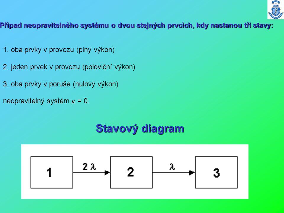 Případ neopravitelného systému o dvou stejných prvcích, kdy nastanou tři stavy: