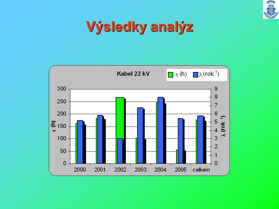 Výsledky analýz
