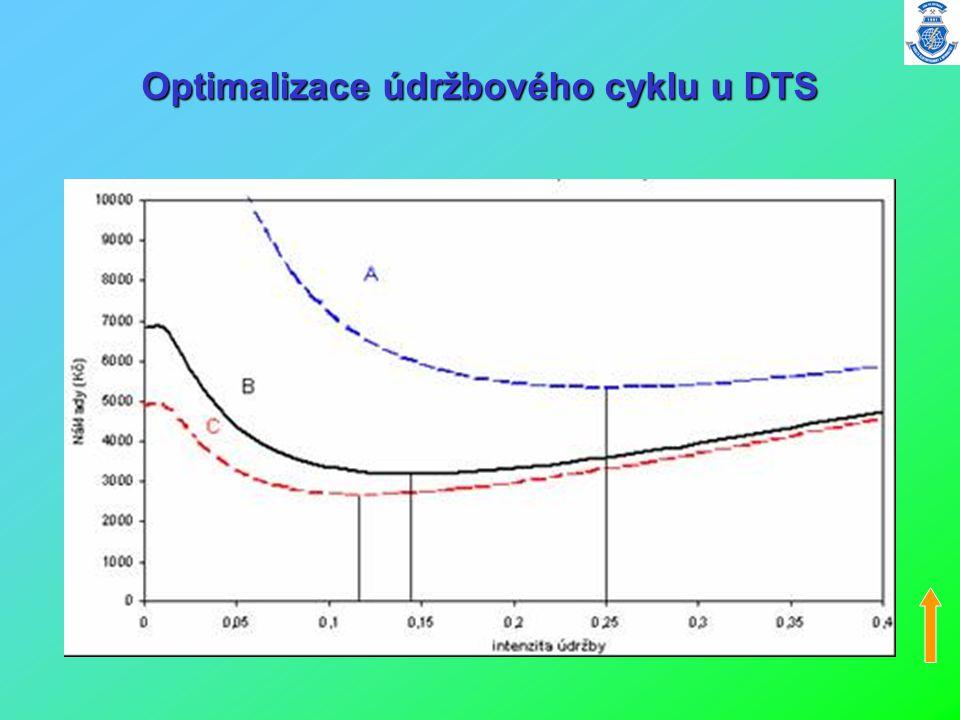Optimalizace údržbového cyklu u DTS