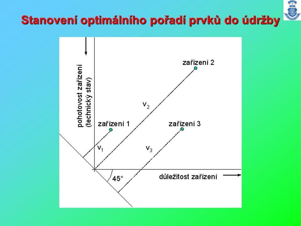 Stanovení optimálního pořadí prvků do údržby