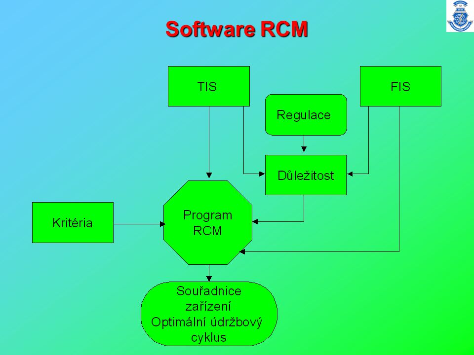 Software RCM