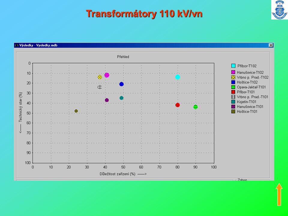 Transformátory 110 kV/vn