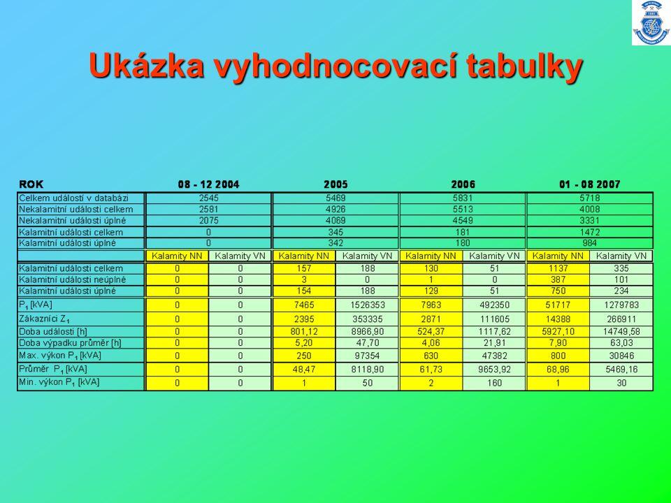 Ukázka vyhodnocovací tabulky