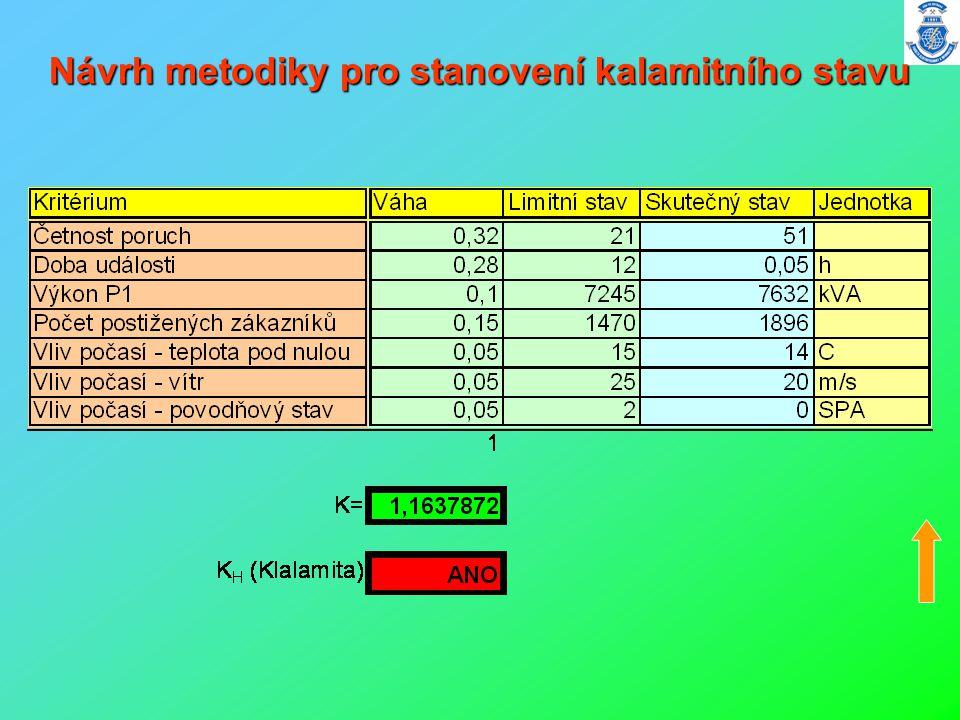 Návrh metodiky pro stanovení kalamitního stavu