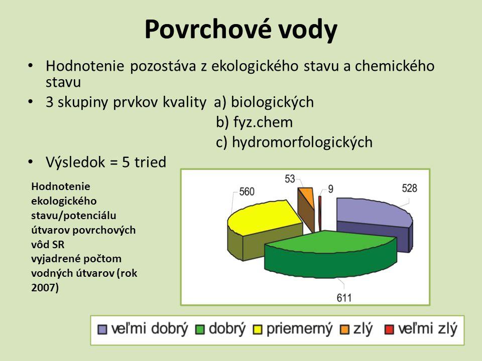 Povrchové vody Hodnotenie pozostáva z ekologického stavu a chemického stavu. 3 skupiny prvkov kvality a) biologických.