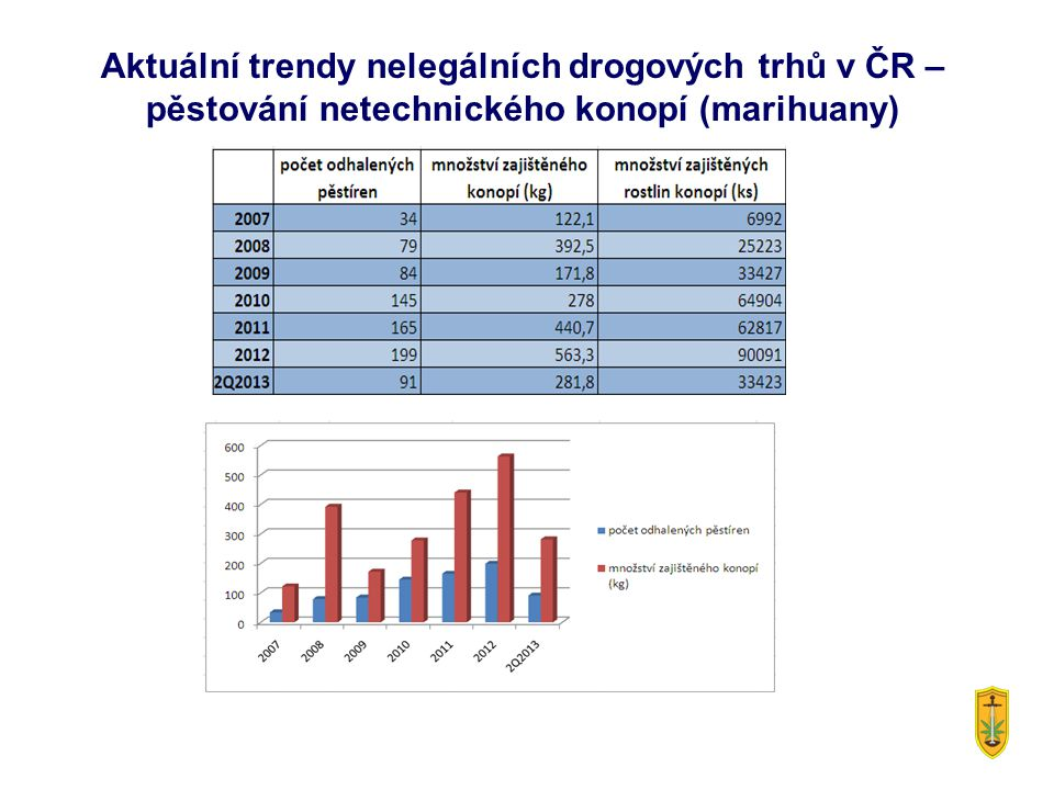 Aktuální trendy nelegálních drogových trhů v ČR – pěstování netechnického konopí (marihuany)