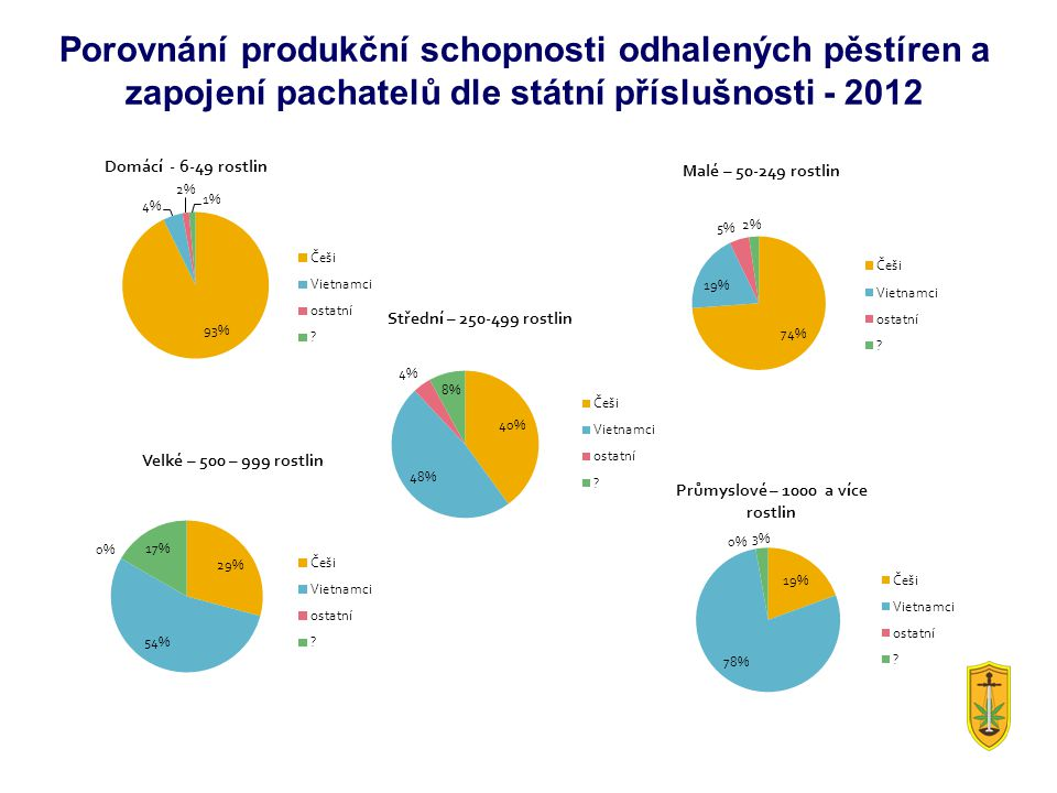Porovnání produkční schopnosti odhalených pěstíren a zapojení pachatelů dle státní příslušnosti - 2012