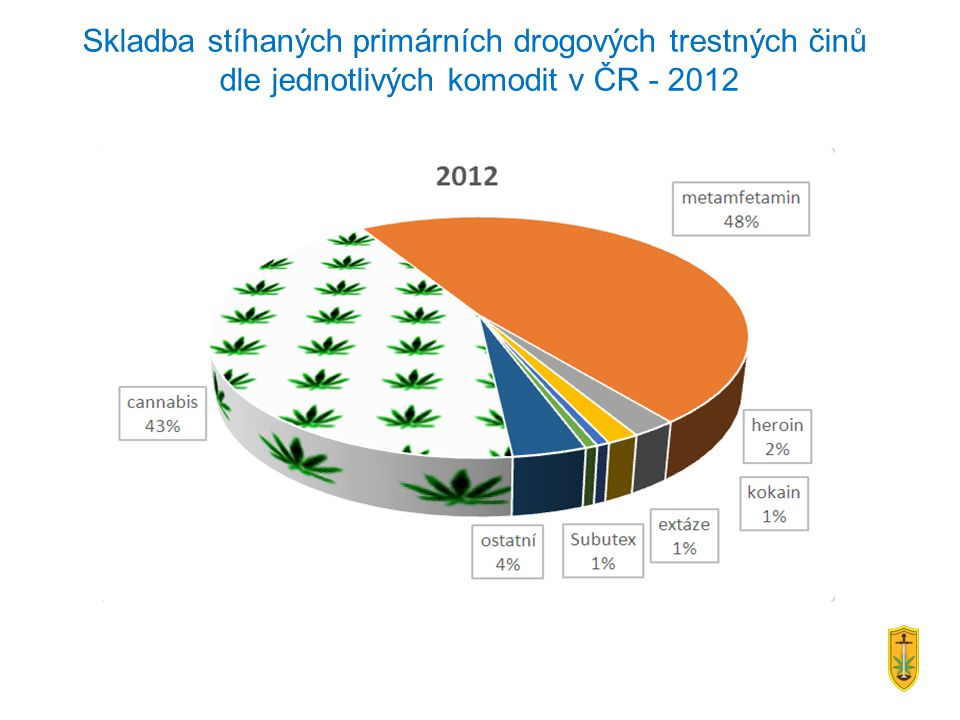 Skladba stíhaných primárních drogových trestných činů