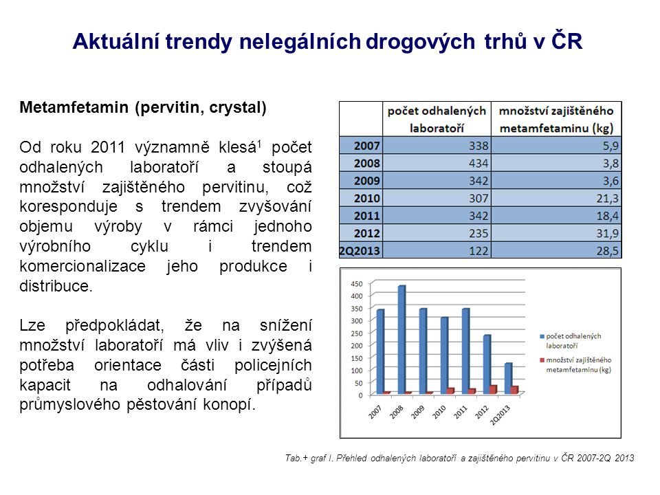Aktuální trendy nelegálních drogových trhů v ČR