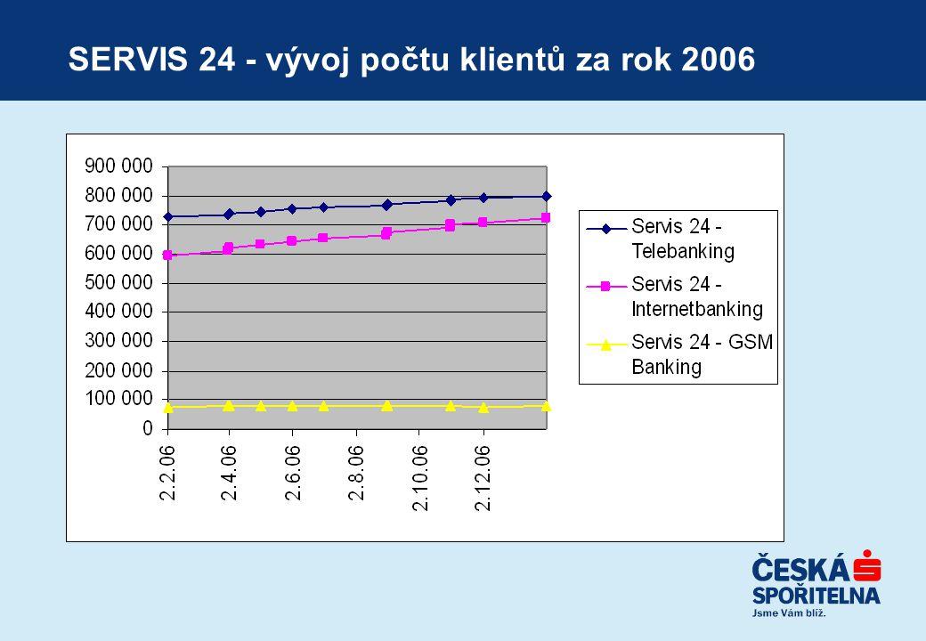 SERVIS 24 - vývoj počtu klientů za rok 2006