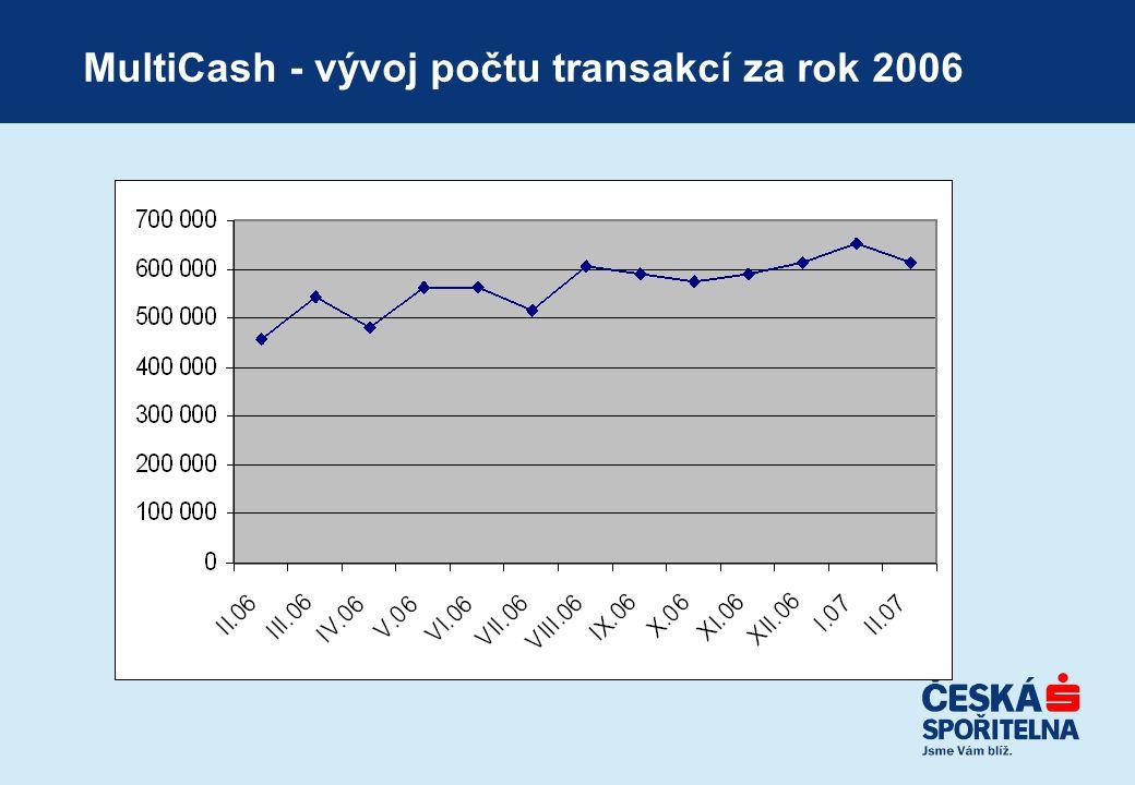 MultiCash - vývoj počtu transakcí za rok 2006