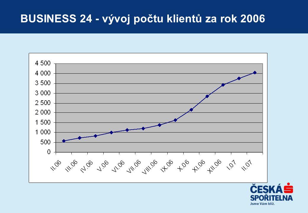 BUSINESS 24 - vývoj počtu klientů za rok 2006