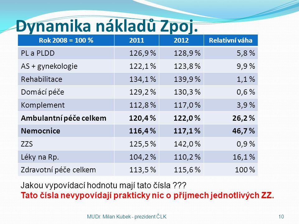 Dynamika nákladů Zpoj. PL a PLDD 126,9 % 128,9 % 5,8 %