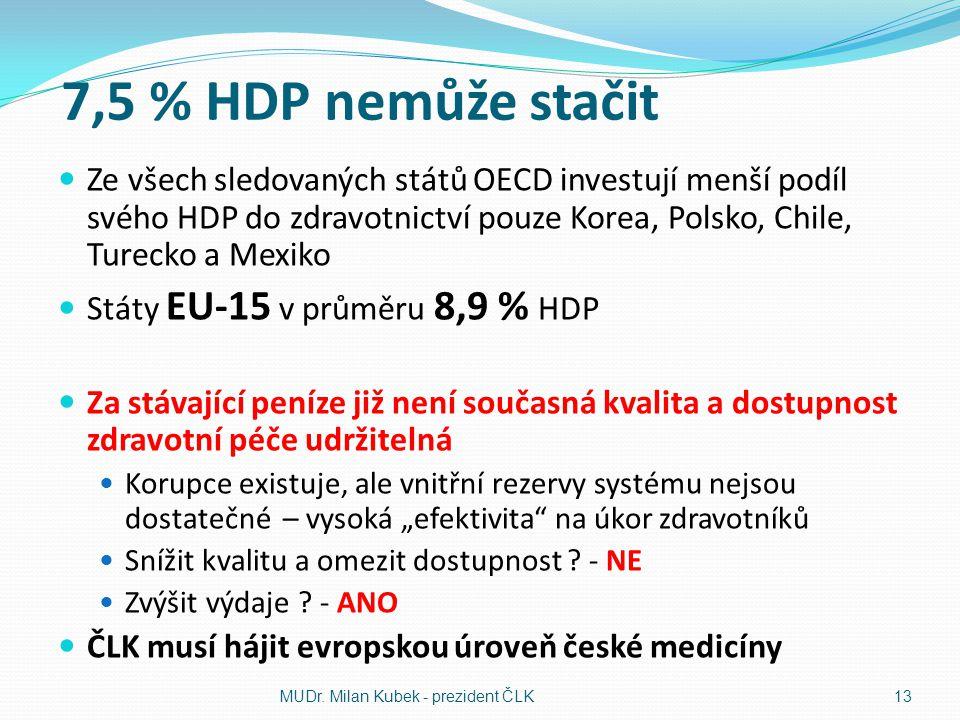 7,5 % HDP nemůže stačit Ze všech sledovaných států OECD investují menší podíl svého HDP do zdravotnictví pouze Korea, Polsko, Chile, Turecko a Mexiko.
