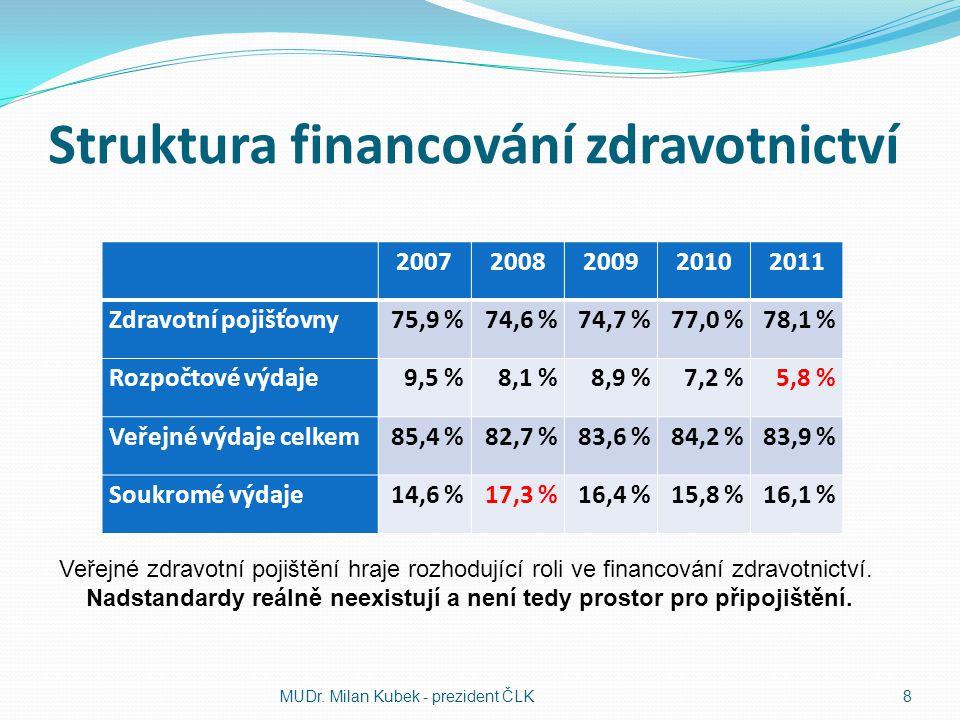Struktura financování zdravotnictví