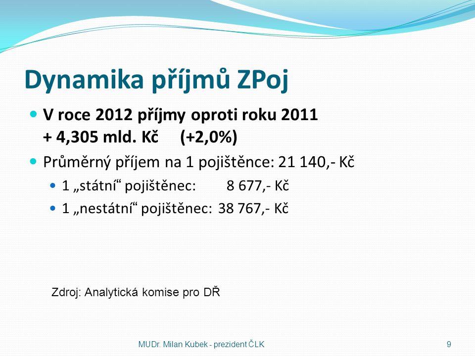 Dynamika příjmů ZPoj V roce 2012 příjmy oproti roku 2011 + 4,305 mld. Kč (+2,0%)