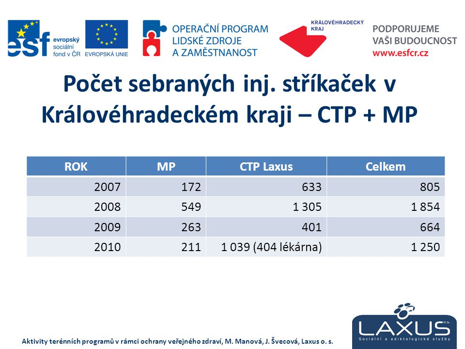 Počet sebraných inj. stříkaček v Královéhradeckém kraji – CTP + MP