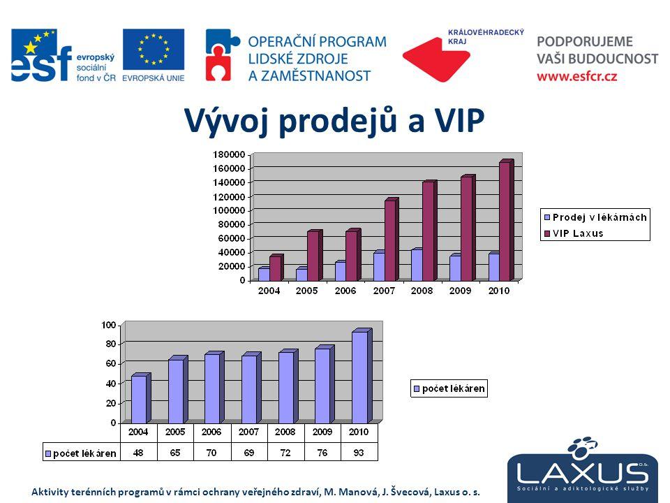 Vývoj prodejů a VIP Aktivity terénních programů v rámci ochrany veřejného zdraví, M.
