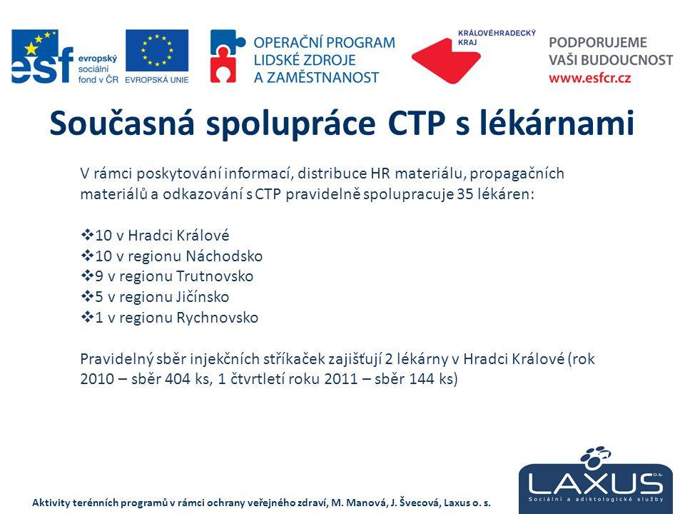 Současná spolupráce CTP s lékárnami