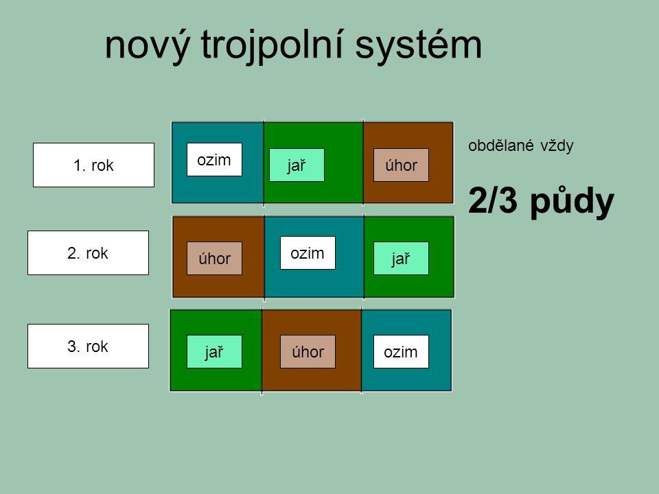 nový trojpolní systém 2/3 půdy obdělané vždy 1. rok ozim jař úhor