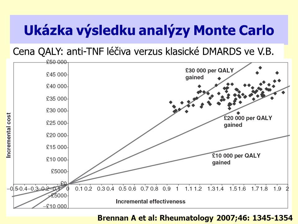 Ukázka výsledku analýzy Monte Carlo
