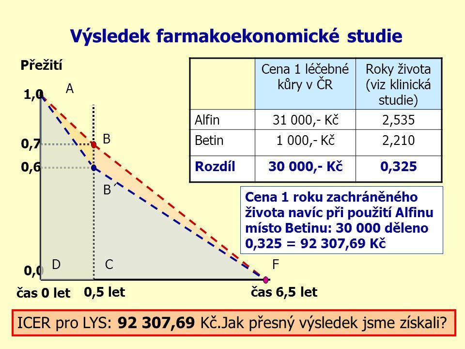 Výsledek farmakoekonomické studie