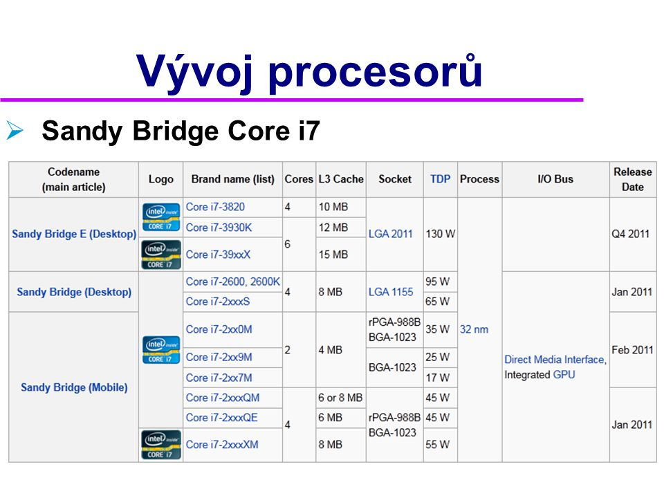 Vývoj procesorů Sandy Bridge Core i7 2