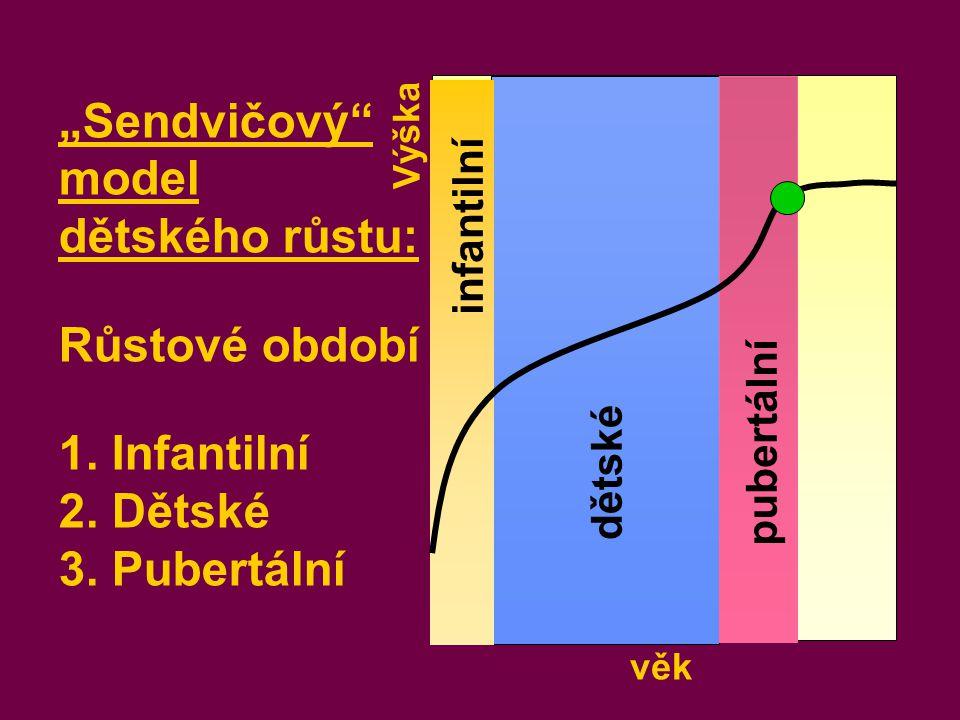 """""""Sendvičový model dětského růstu: Růstové období 1. Infantilní"""