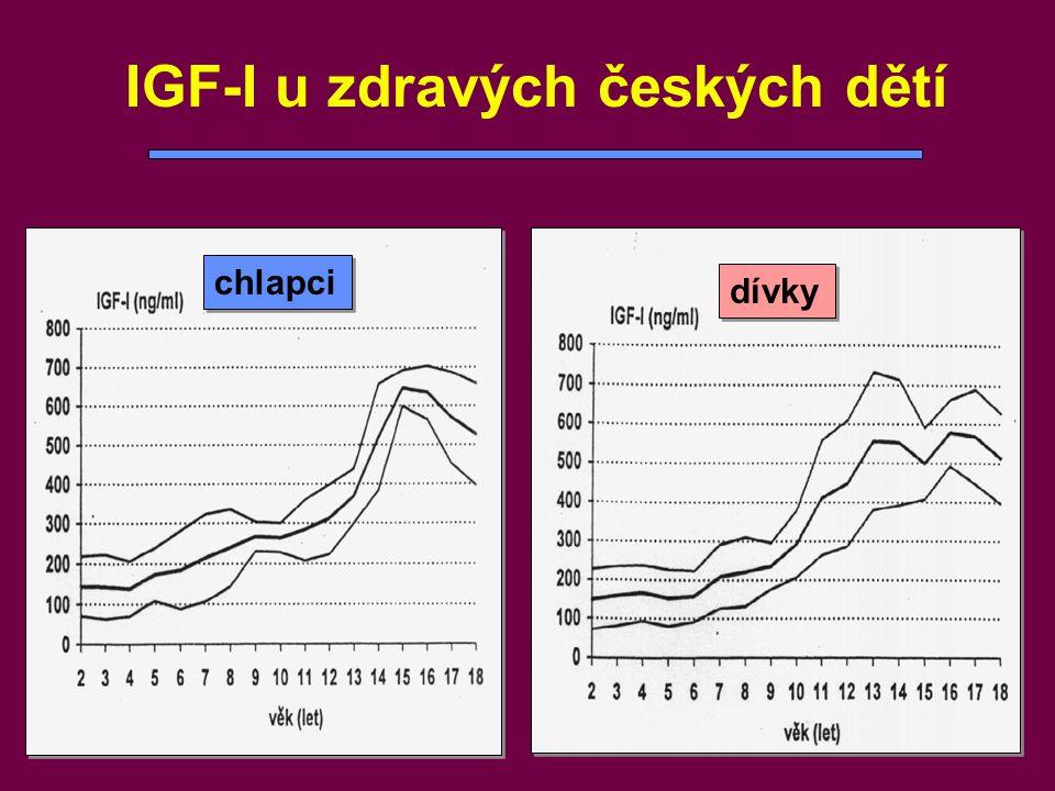 IGF-I u zdravých českých dětí