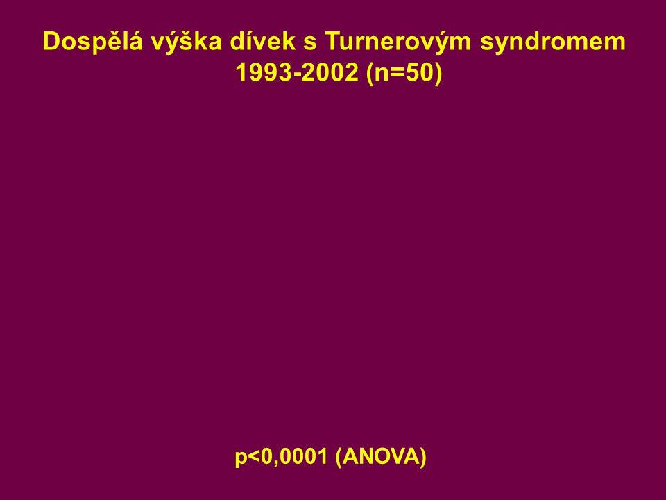 Dospělá výška dívek s Turnerovým syndromem