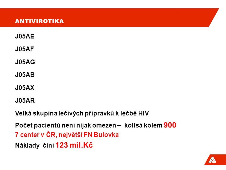 Velká skupina léčivých přípravků k léčbě HIV