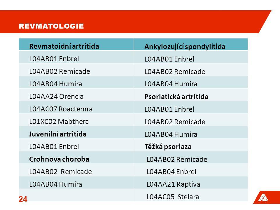Revmatoidní artritida Ankylozující spondylitida L04AB01 Enbrel