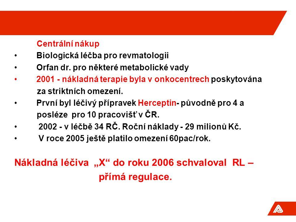 """Nákladná léčiva """"X do roku 2006 schvaloval RL – přímá regulace."""