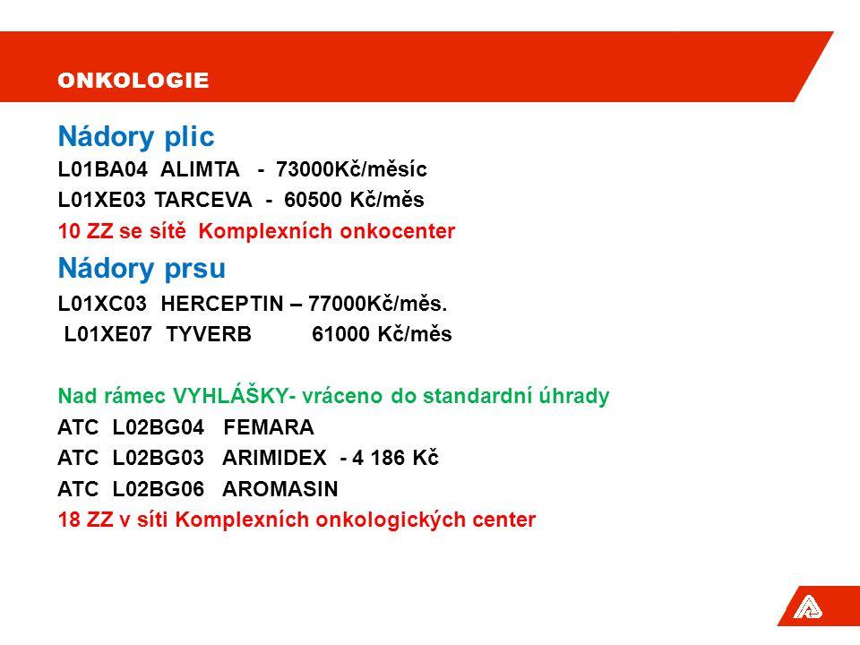 Nádory plic Nádory prsu Onkologie L01BA04 ALIMTA - 73000Kč/měsíc