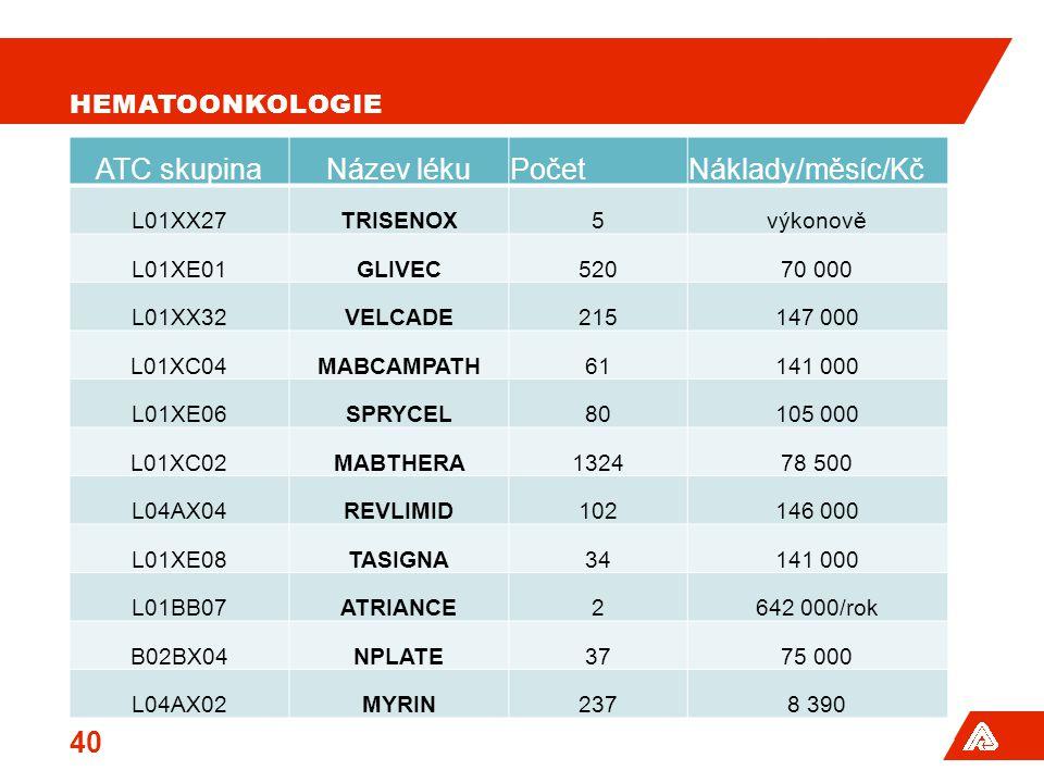 ATC skupina Název léku Počet Náklady/měsíc/Kč Hematoonkologie L01XX27