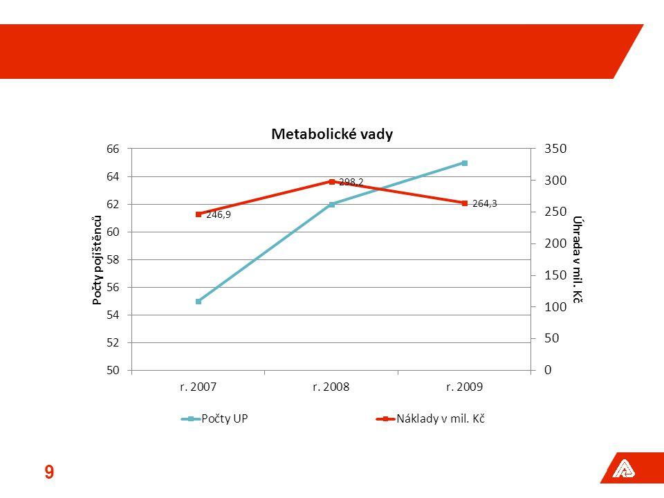 Cerezym a Fabrazym nejsou na trhu- proto pokles úhrad