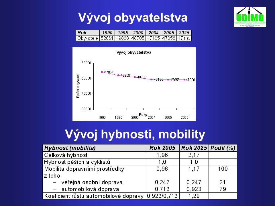 Vývoj hybnosti, mobility