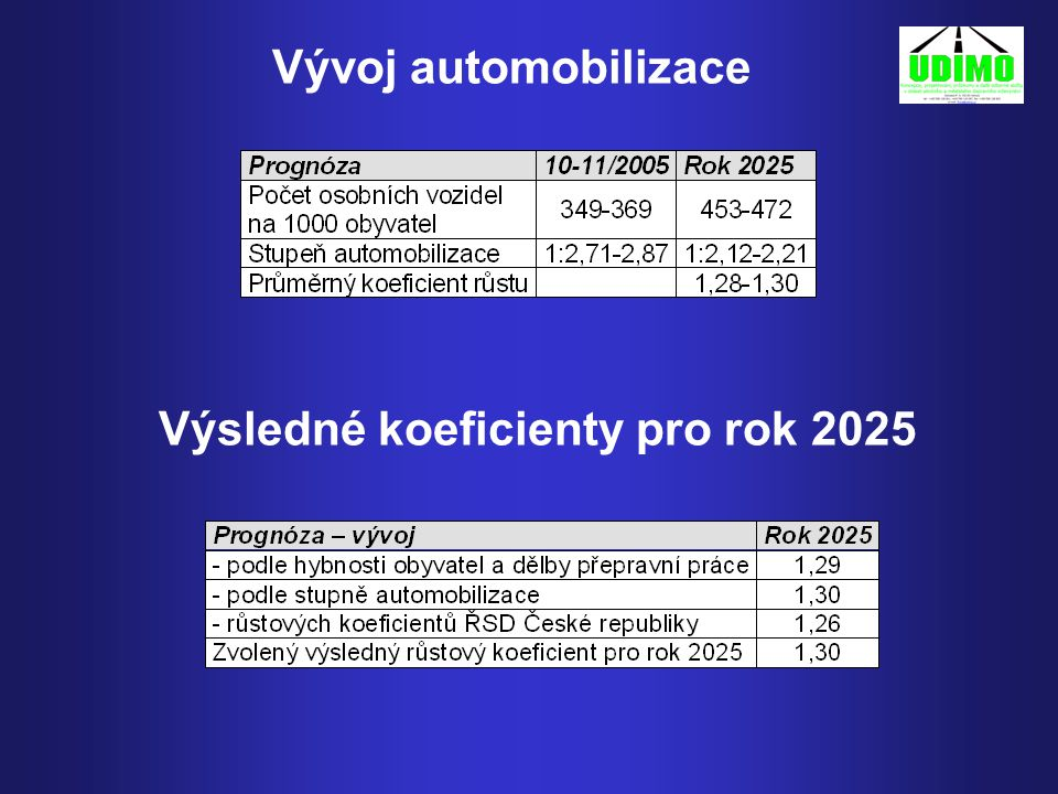Výsledné koeficienty pro rok 2025