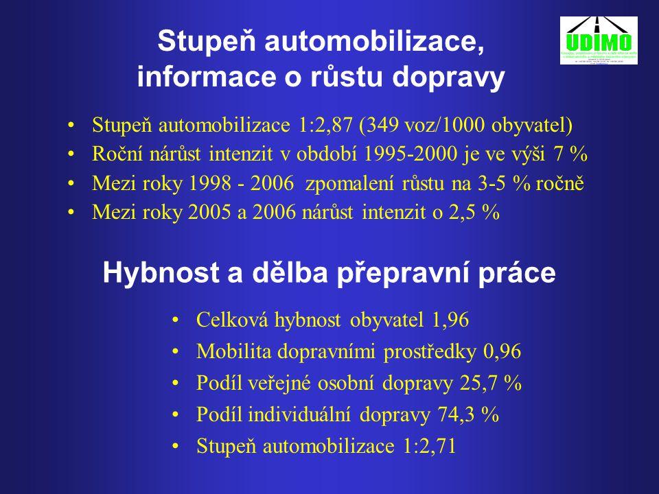 Stupeň automobilizace, informace o růstu dopravy