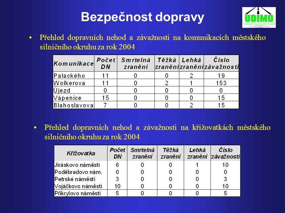 Bezpečnost dopravy Přehled dopravních nehod a závažnosti na komunikacích městského silničního okruhu za rok 2004.